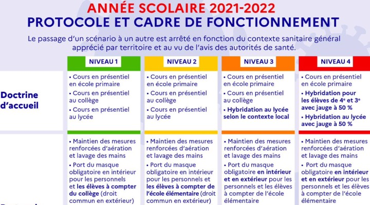 COVID : L'ARS FERME 21 CLASSES À CE JOUR